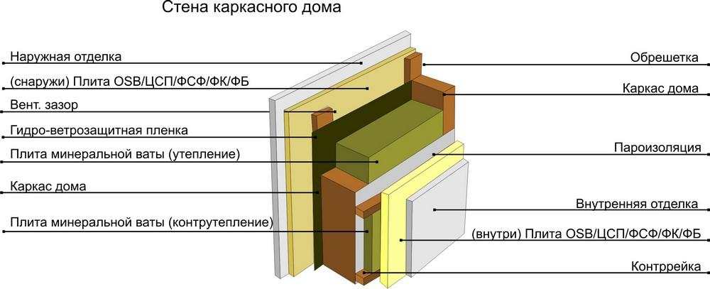 struktura_karkasnogo_doma